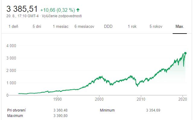 Historický vývoj S&P 500 - graf