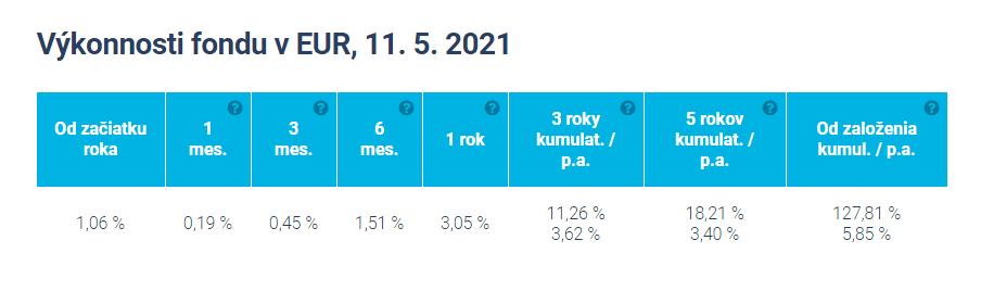 Výkonnosť fondu v EUR